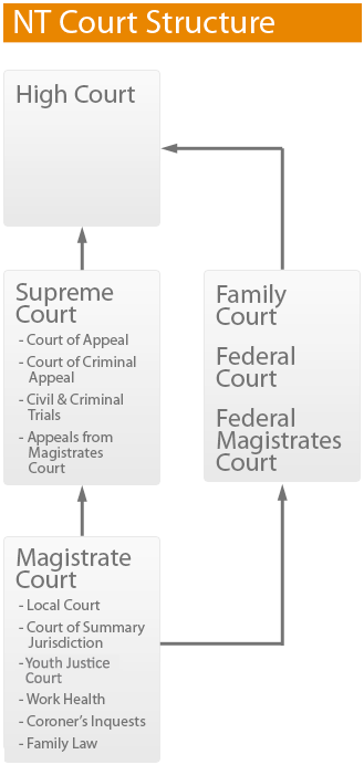 NT Court Structure
