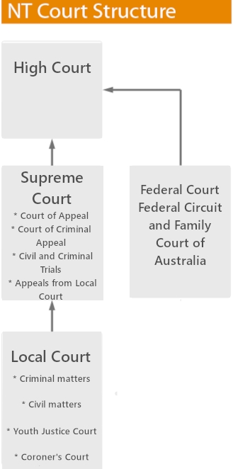 Structure of the Court